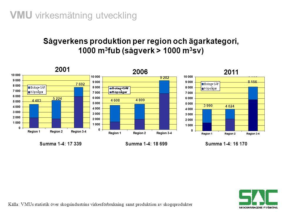 Sågverkens produktion per region och ägarkategori,