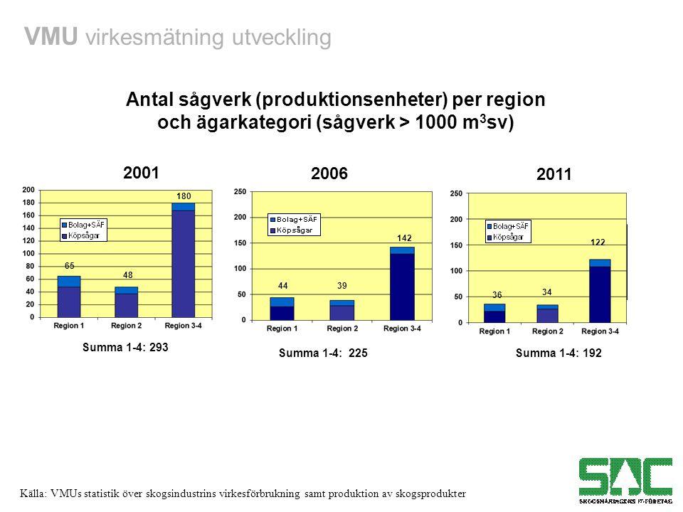 Antal sågverk (produktionsenheter) per region