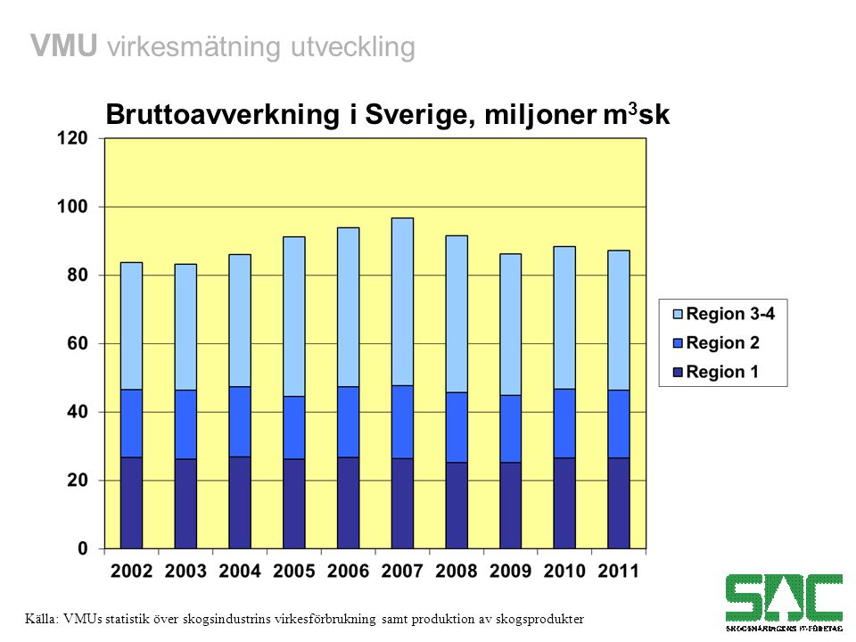 Bruttoavverkning i Sverige, miljoner m3sk