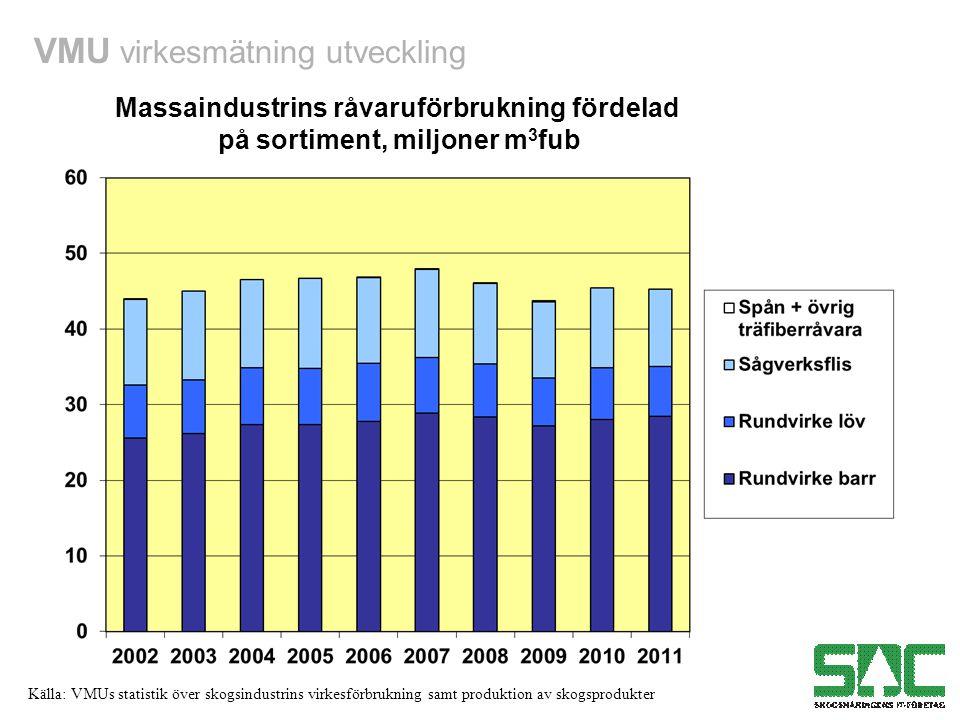 Massaindustrins råvaruförbrukning fördelad