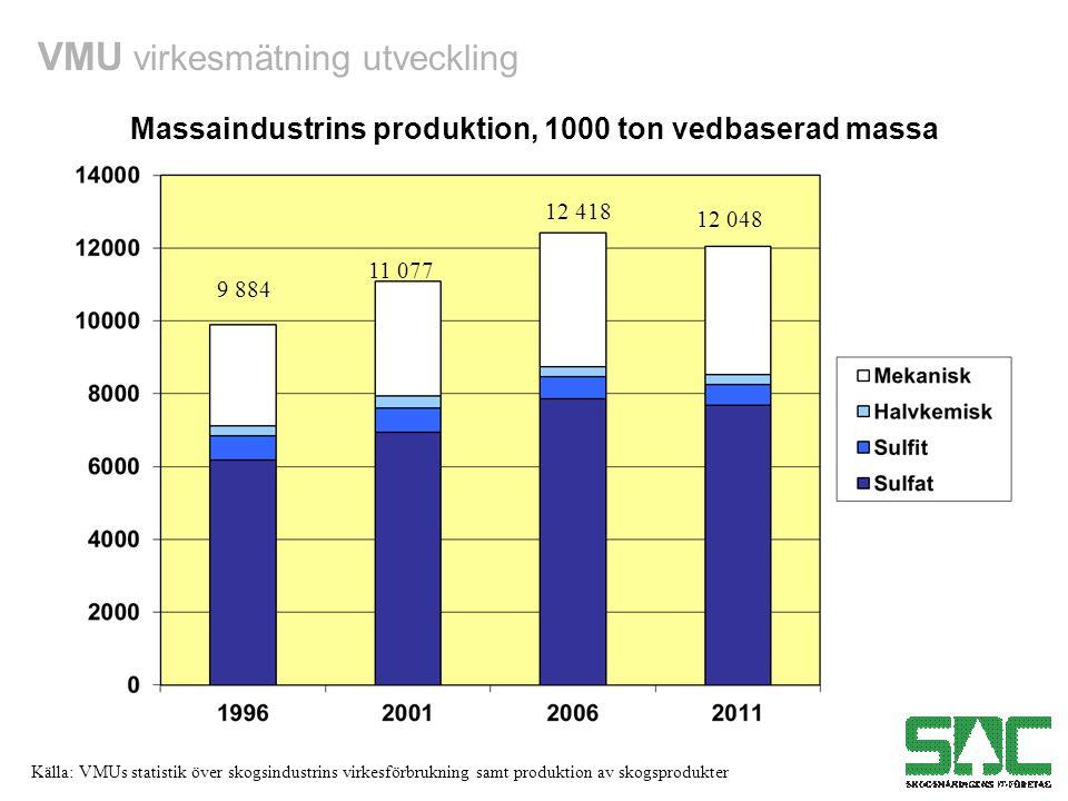 Massaindustrins produktion, 1000 ton vedbaserad massa