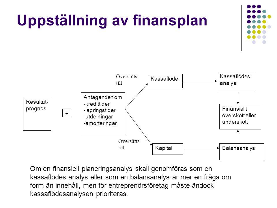 Uppställning av finansplan