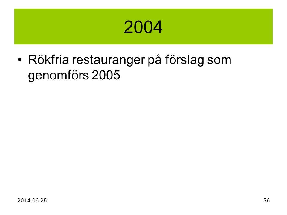 2004 Rökfria restauranger på förslag som genomförs 2005 2017-04-03