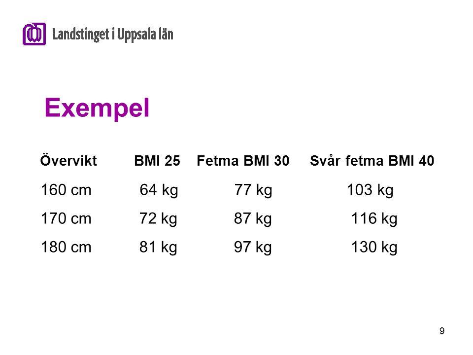 Exempel 160 cm 64 kg 77 kg 103 kg 170 cm 72 kg 87 kg 116 kg