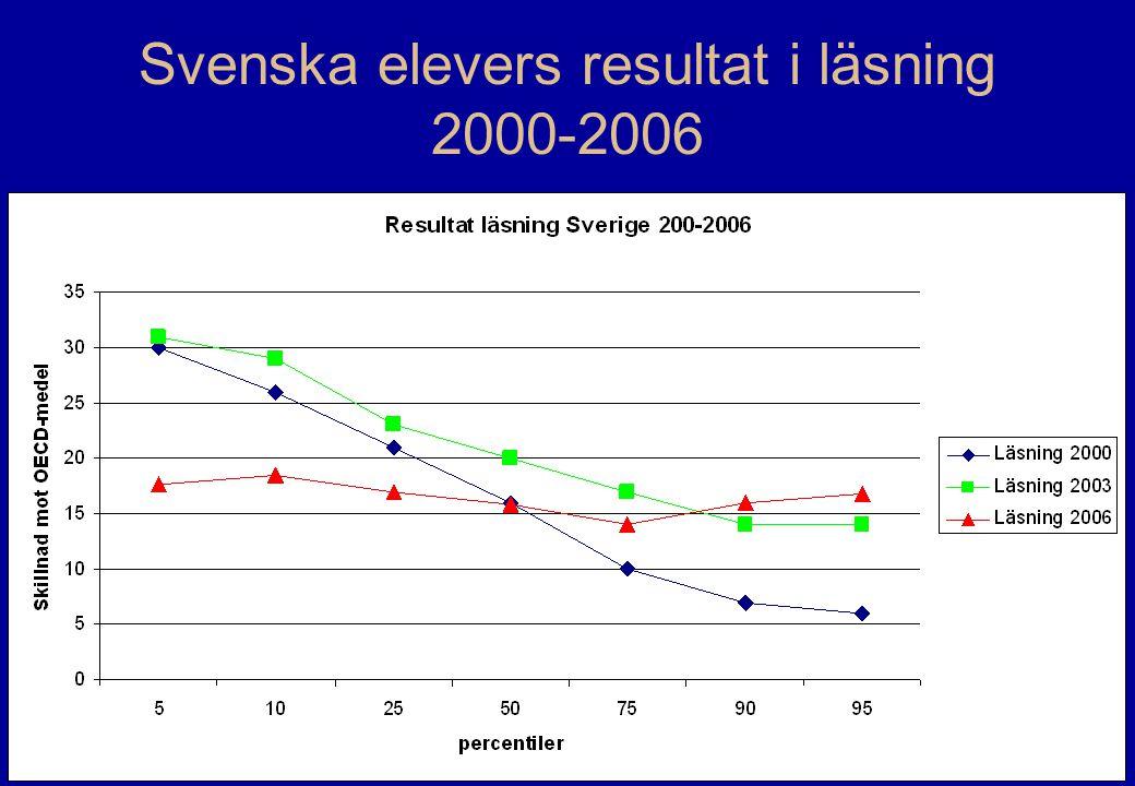 Svenska elevers resultat i läsning 2000-2006