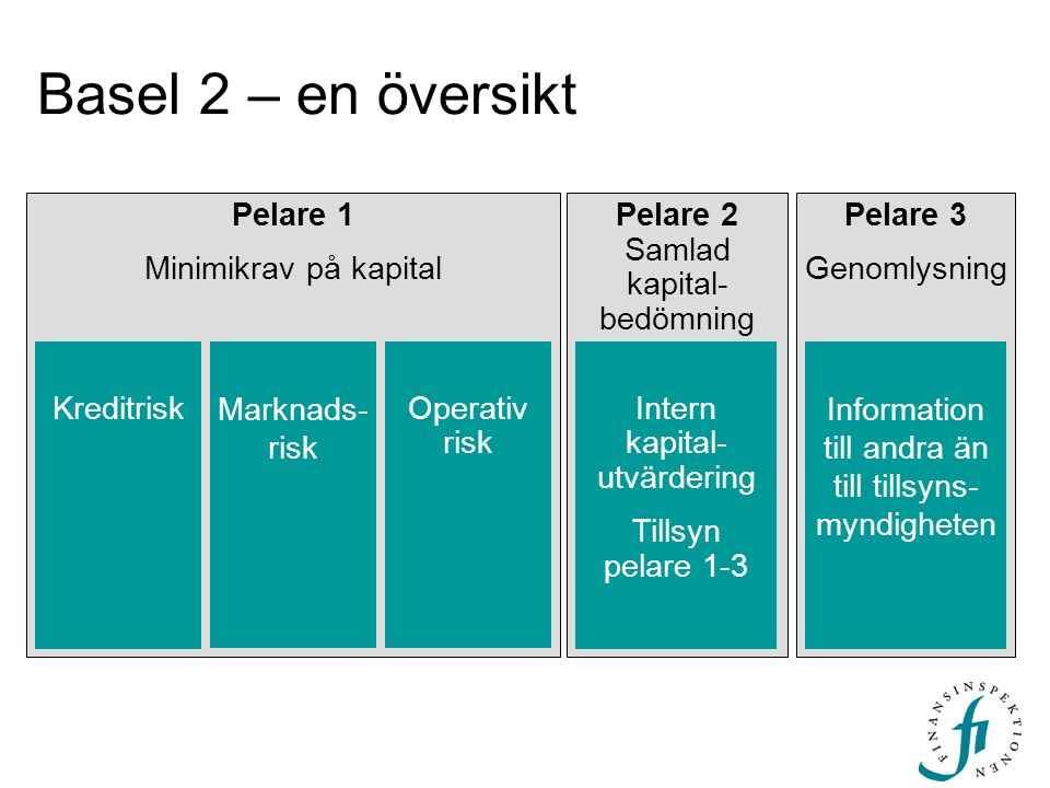 Basel 2 – en översikt Pelare 1 Minimikrav på kapital Kreditrisk