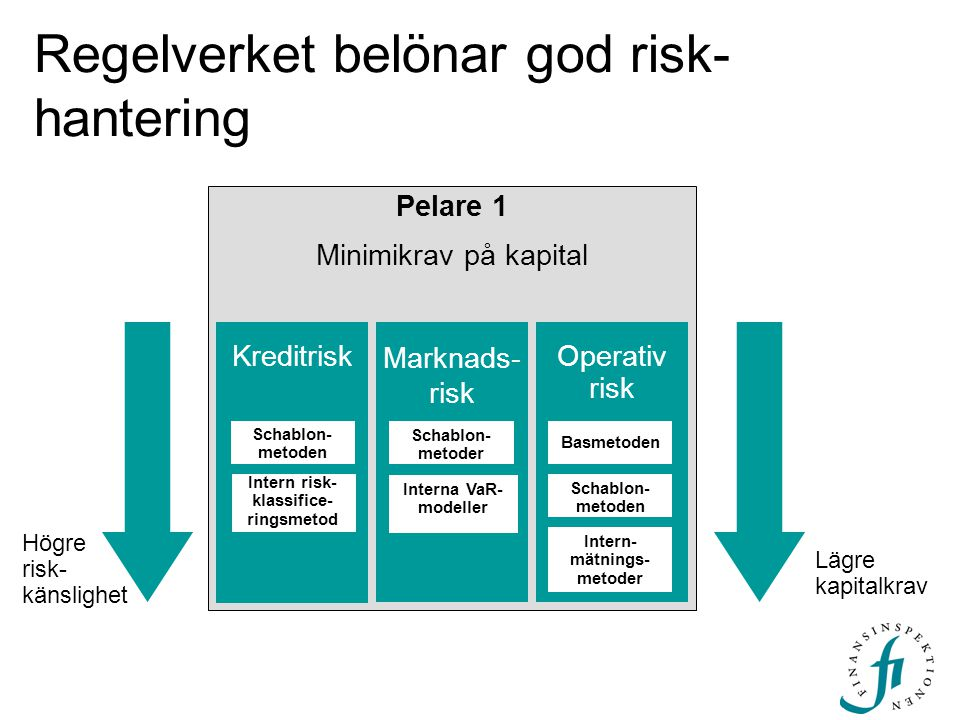 Regelverket belönar god risk-hantering