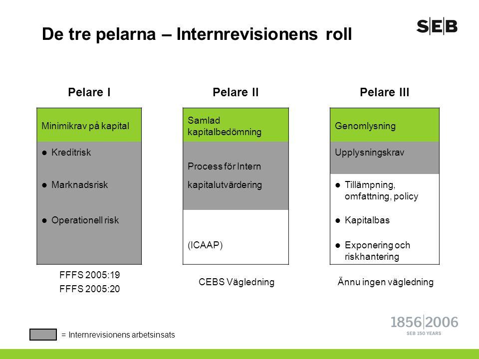 De tre pelarna – Internrevisionens roll