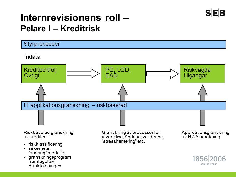 Internrevisionens roll – Pelare I – Kreditrisk