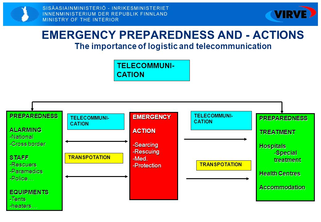 EMERGENCY PREPAREDNESS AND - ACTIONS The importance of logistic and telecommunication