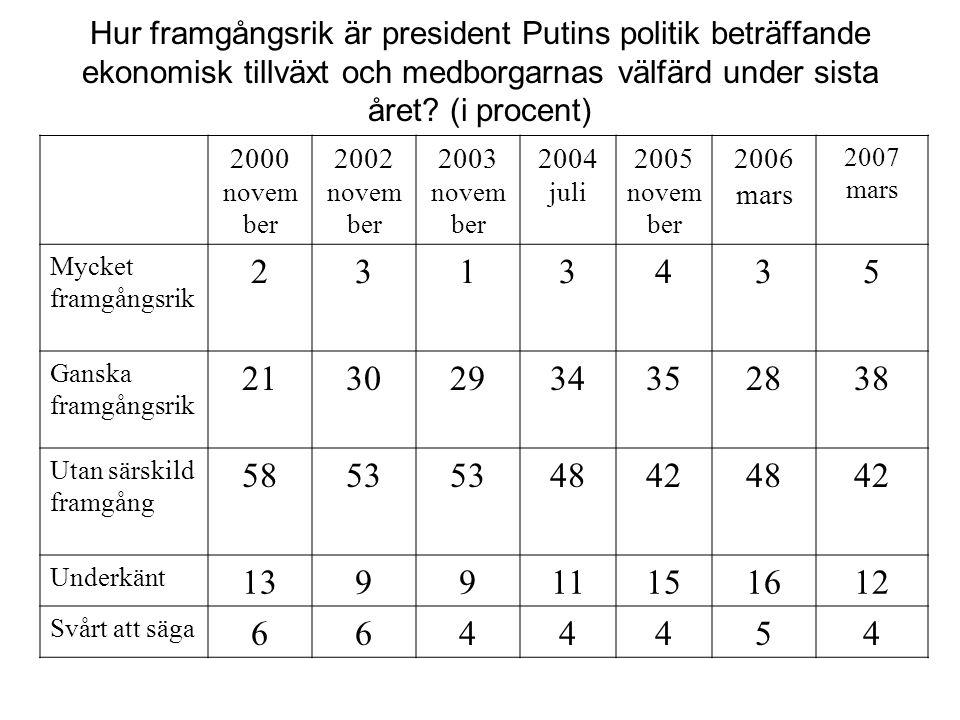 Hur framgångsrik är president Putins politik beträffande ekonomisk tillväxt och medborgarnas välfärd under sista året (i procent)
