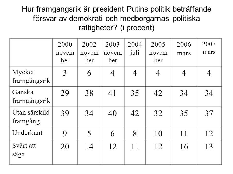 Hur framgångsrik är president Putins politik beträffande försvar av demokrati och medborgarnas politiska rättigheter (i procent)