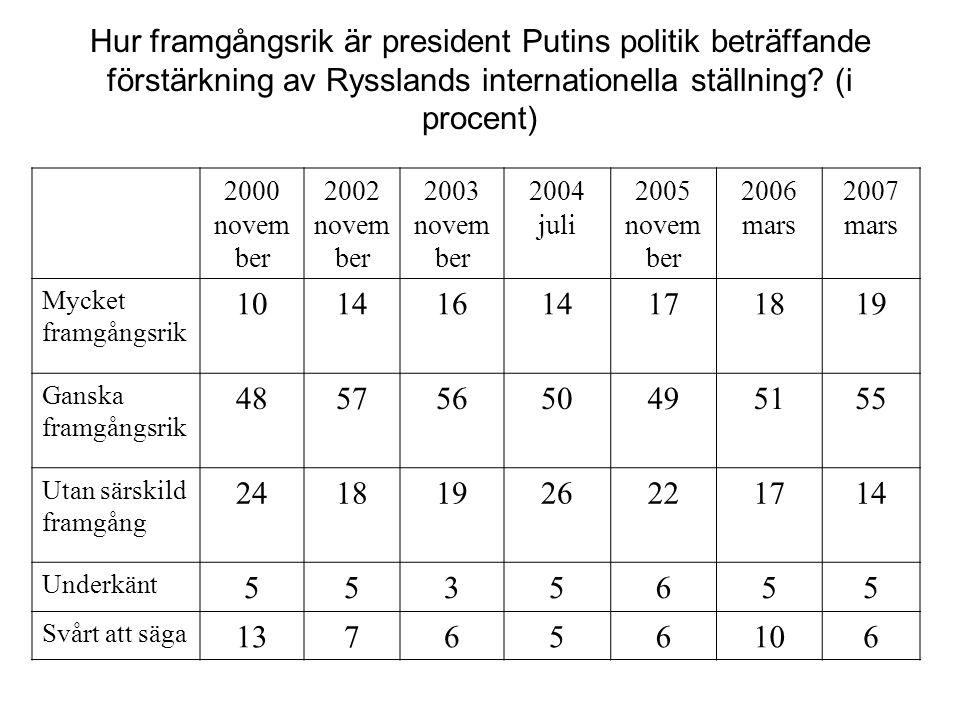 Hur framgångsrik är president Putins politik beträffande förstärkning av Rysslands internationella ställning (i procent)