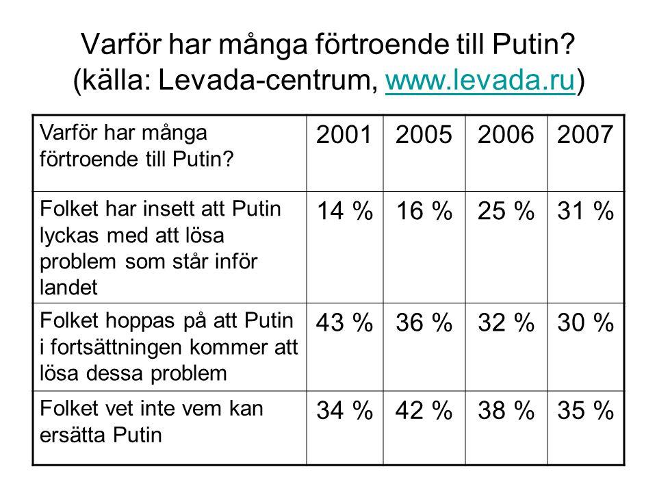 Varför har många förtroende till Putin. (källa: Levada-centrum, www