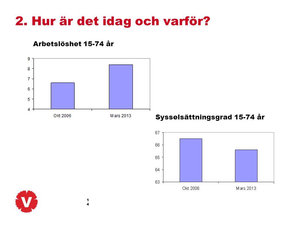 Sysselsättningsgrad 15-74 år