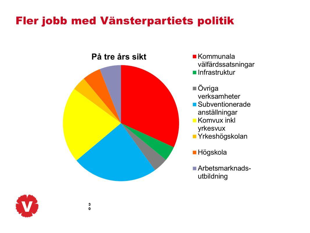 Fler jobb med Vänsterpartiets politik