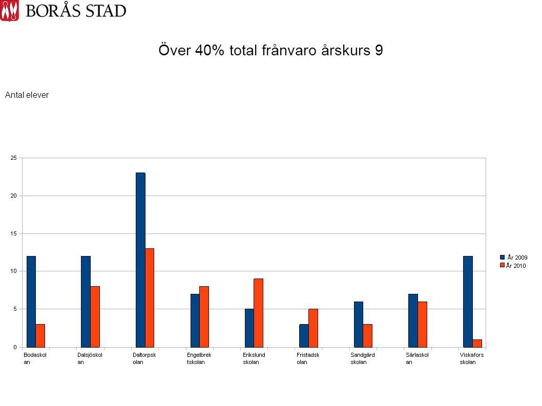 Över 40% total frånvaro årskurs 9