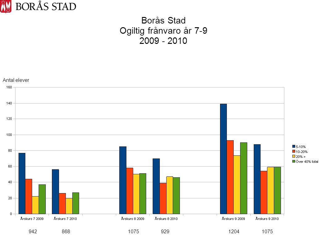 Borås Stad Ogiltig frånvaro år 7-9 2009 - 2010