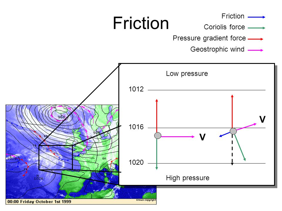 Friction V V Friction Coriolis force Pressure gradient force
