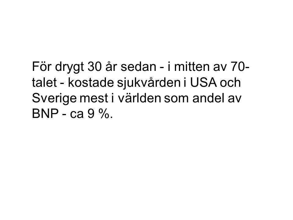För drygt 30 år sedan - i mitten av 70-talet - kostade sjukvården i USA och Sverige mest i världen som andel av BNP - ca 9 %.