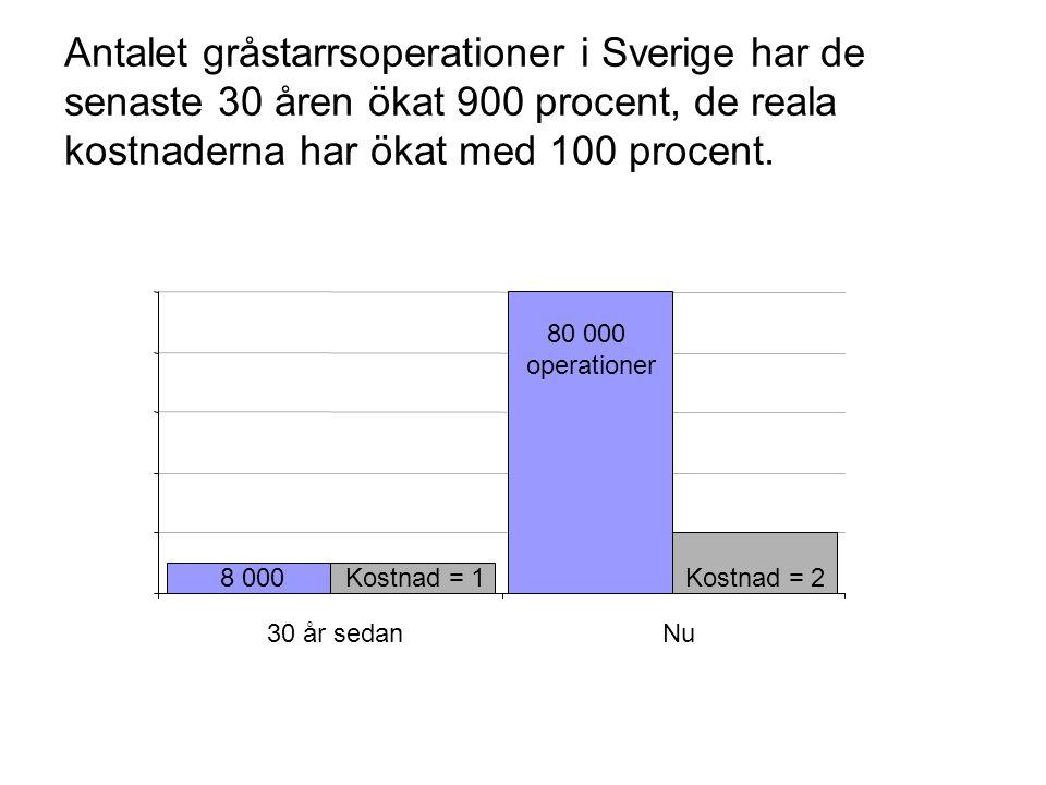 Antalet gråstarrsoperationer i Sverige har de senaste 30 åren ökat 900 procent, de reala kostnaderna har ökat med 100 procent.