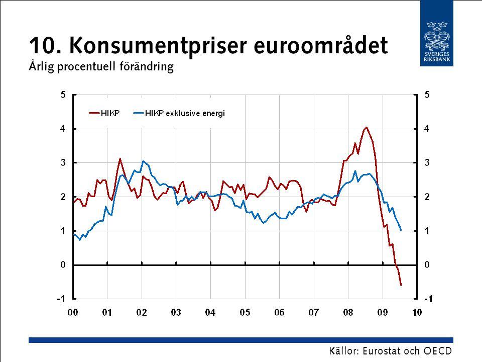 10. Konsumentpriser euroområdet Årlig procentuell förändring