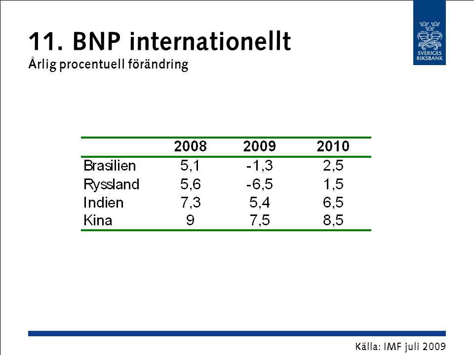 11. BNP internationellt Årlig procentuell förändring