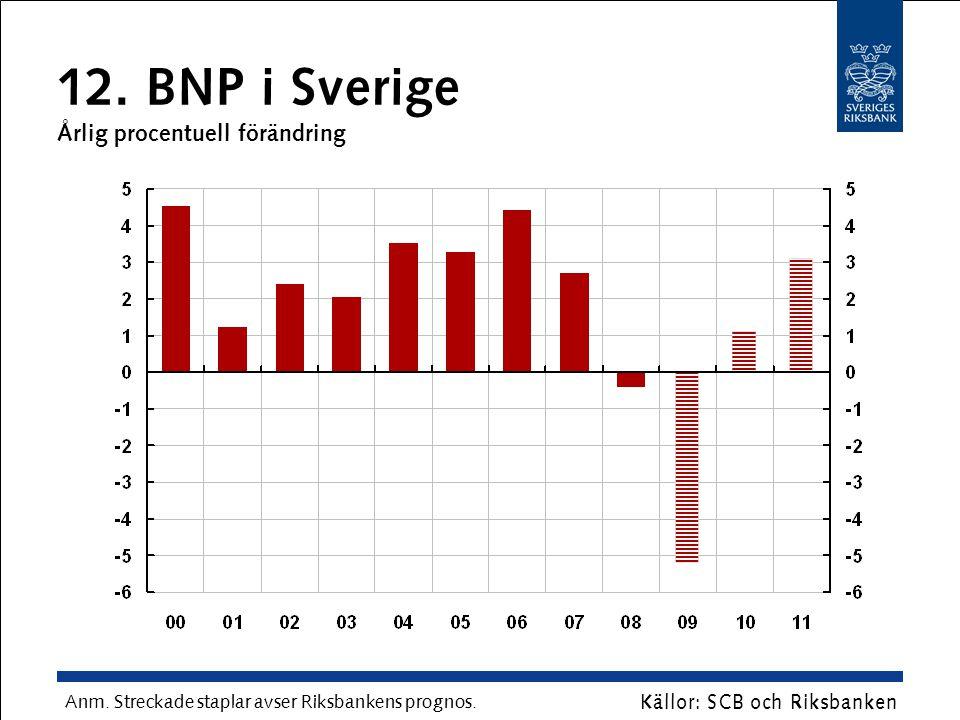 12. BNP i Sverige Årlig procentuell förändring