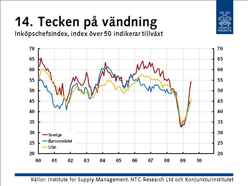 14. Tecken på vändning Inköpschefsindex, index över 50 indikerar tillväxt