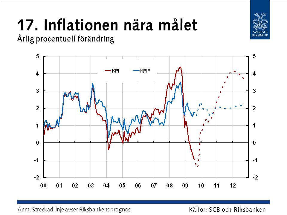 17. Inflationen nära målet Årlig procentuell förändring