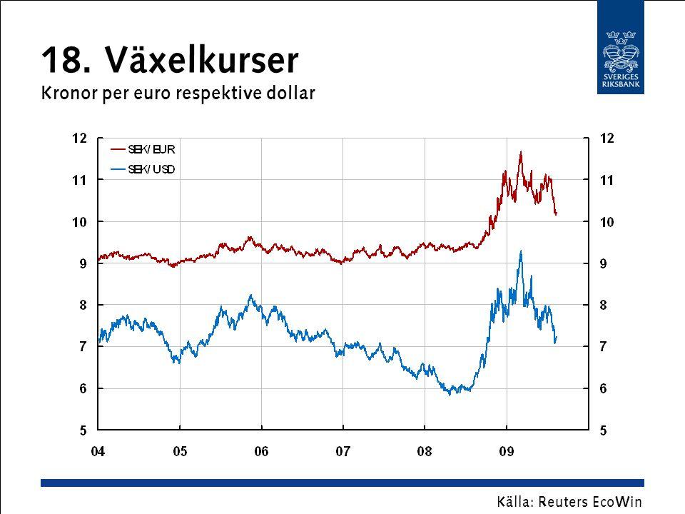 18. Växelkurser Kronor per euro respektive dollar