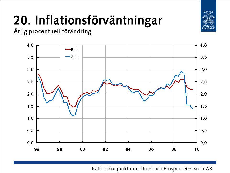 20. Inflationsförväntningar Årlig procentuell förändring