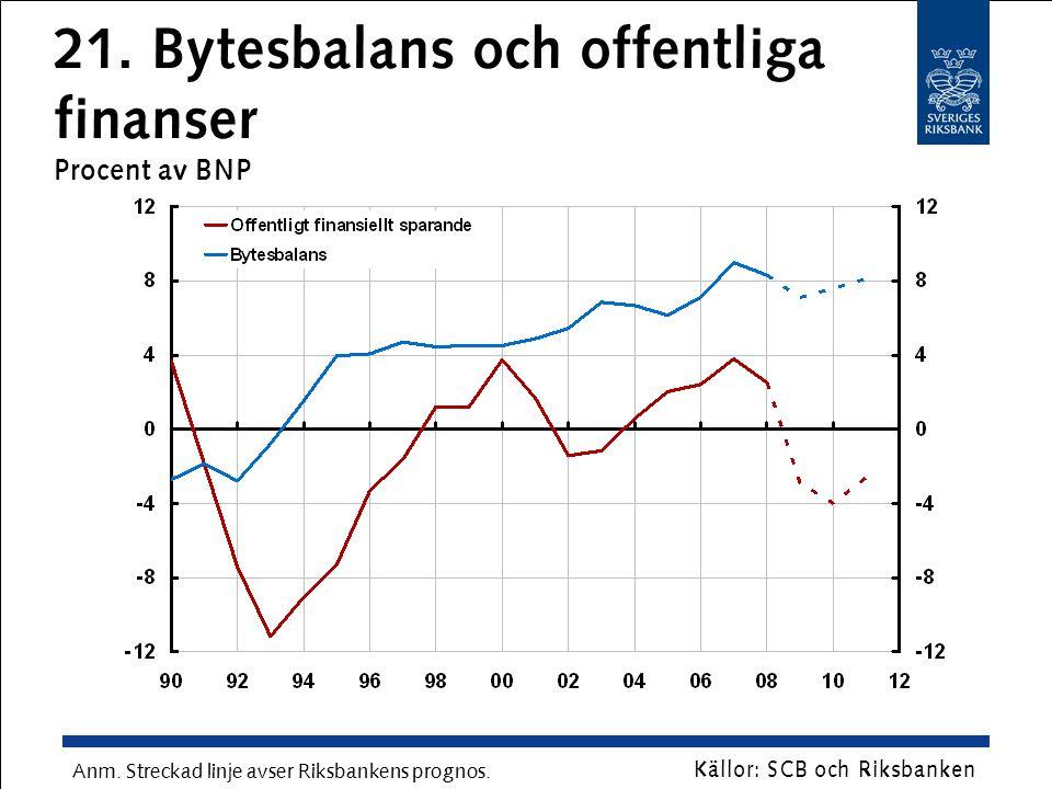 21. Bytesbalans och offentliga finanser Procent av BNP