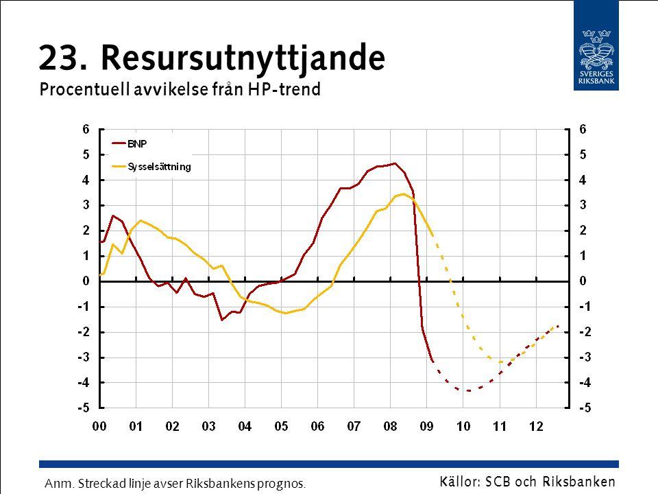 23. Resursutnyttjande Procentuell avvikelse från HP-trend