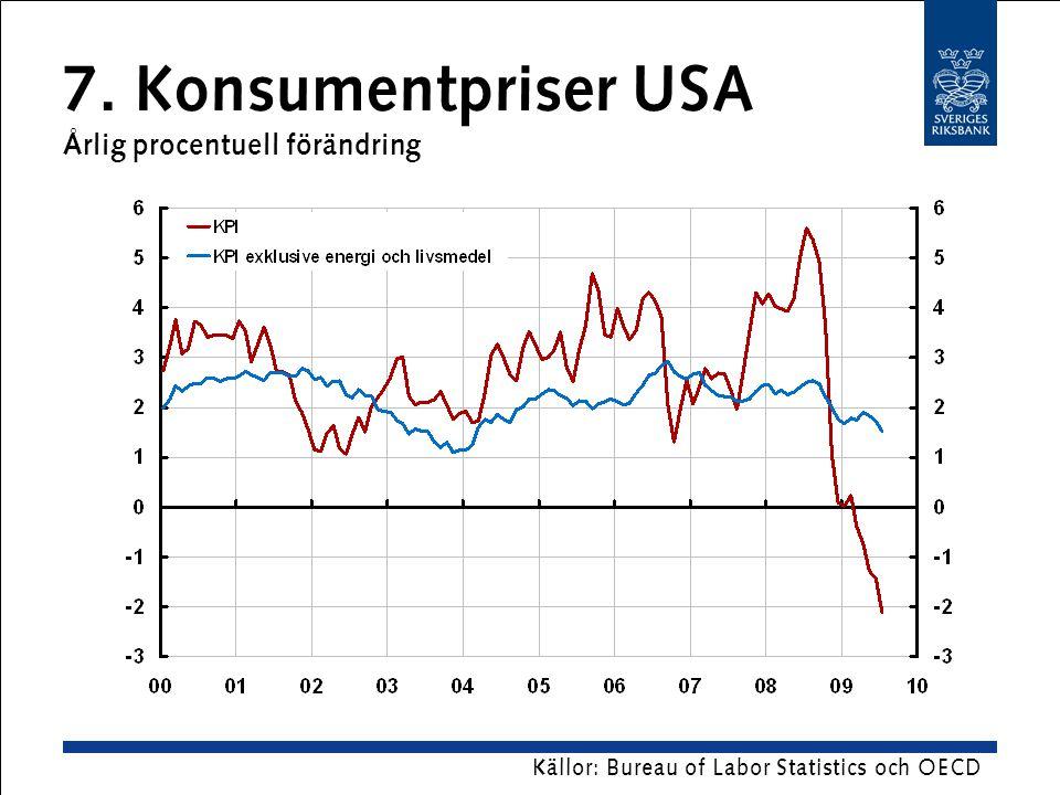 7. Konsumentpriser USA Årlig procentuell förändring