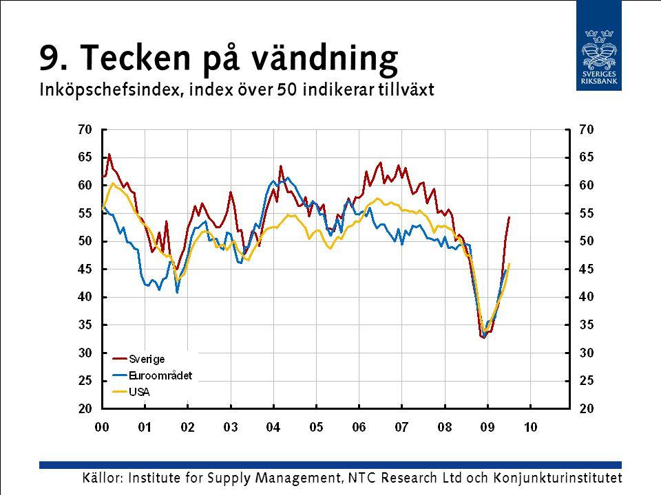 9. Tecken på vändning Inköpschefsindex, index över 50 indikerar tillväxt