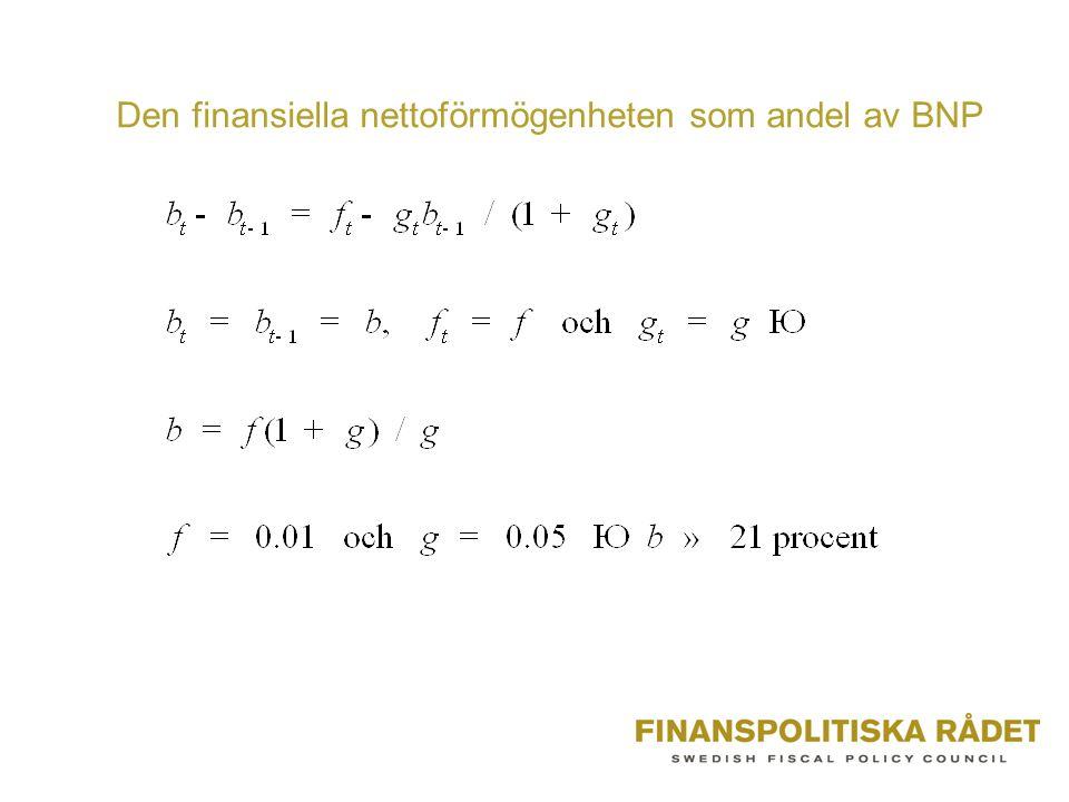 Den finansiella nettoförmögenheten som andel av BNP