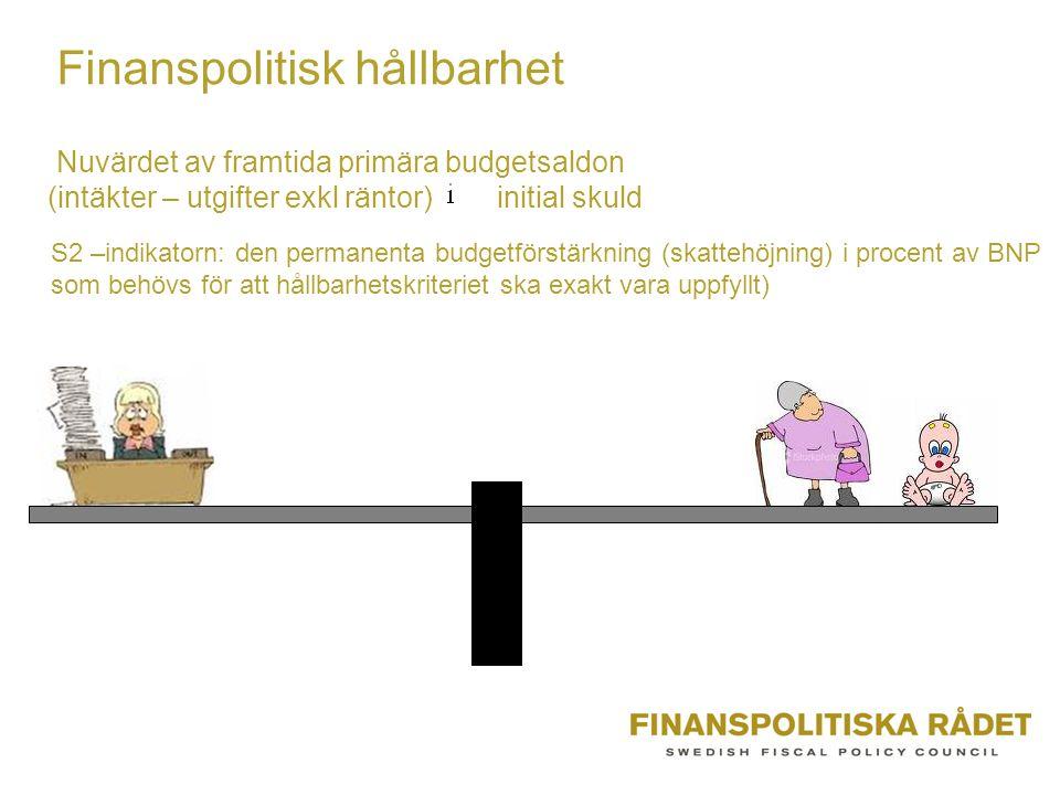 Finanspolitisk hållbarhet
