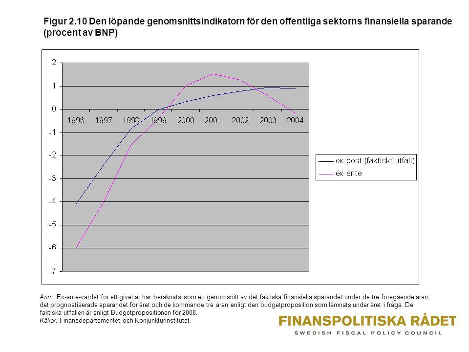 Figur 2.10 Den löpande genomsnittsindikatorn för den offentliga sektorns finansiella sparande (procent av BNP)