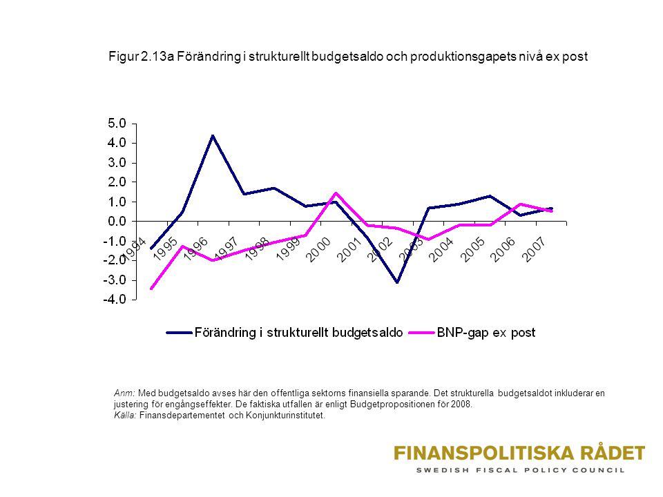 Figur 2.13a Förändring i strukturellt budgetsaldo och produktionsgapets nivå ex post
