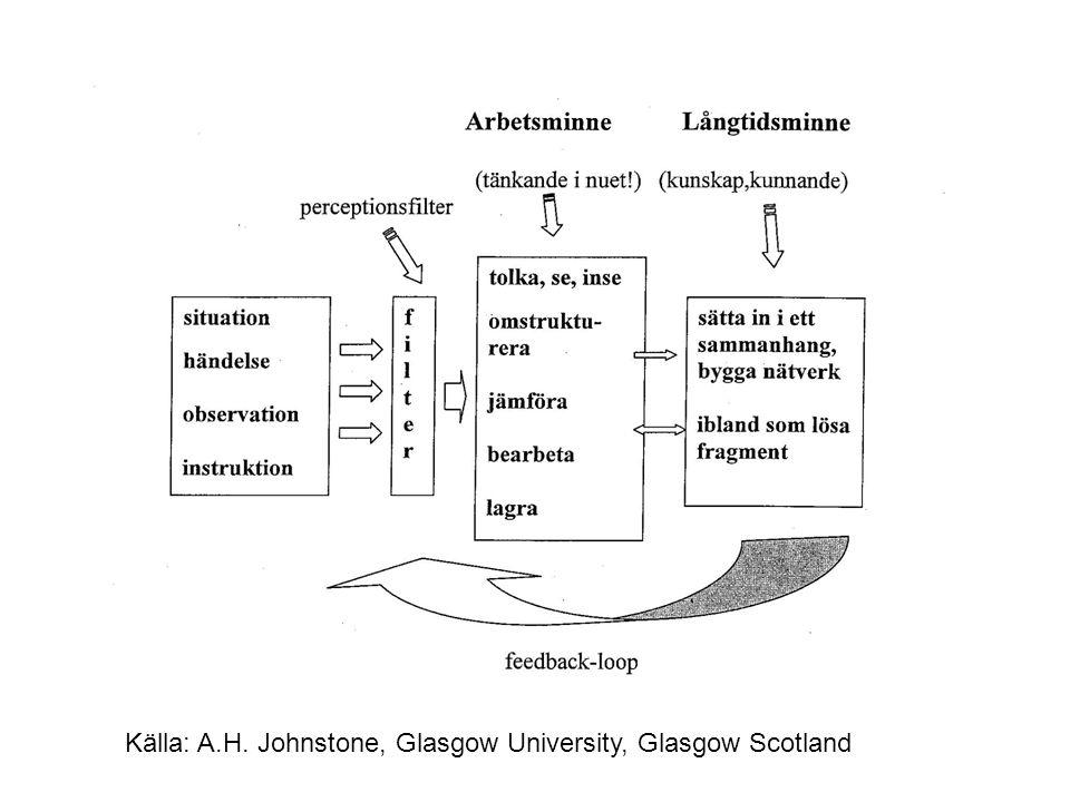 Källa: A.H. Johnstone, Glasgow University, Glasgow Scotland