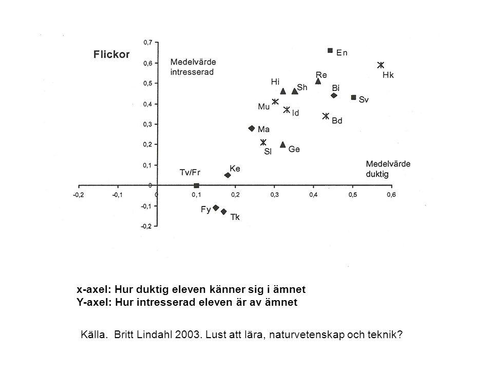 x-axel: Hur duktig eleven känner sig i ämnet