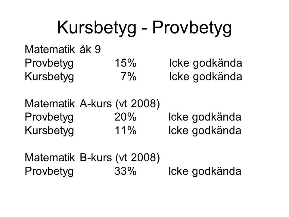 Kursbetyg - Provbetyg Matematik åk 9 Provbetyg 15% Icke godkända