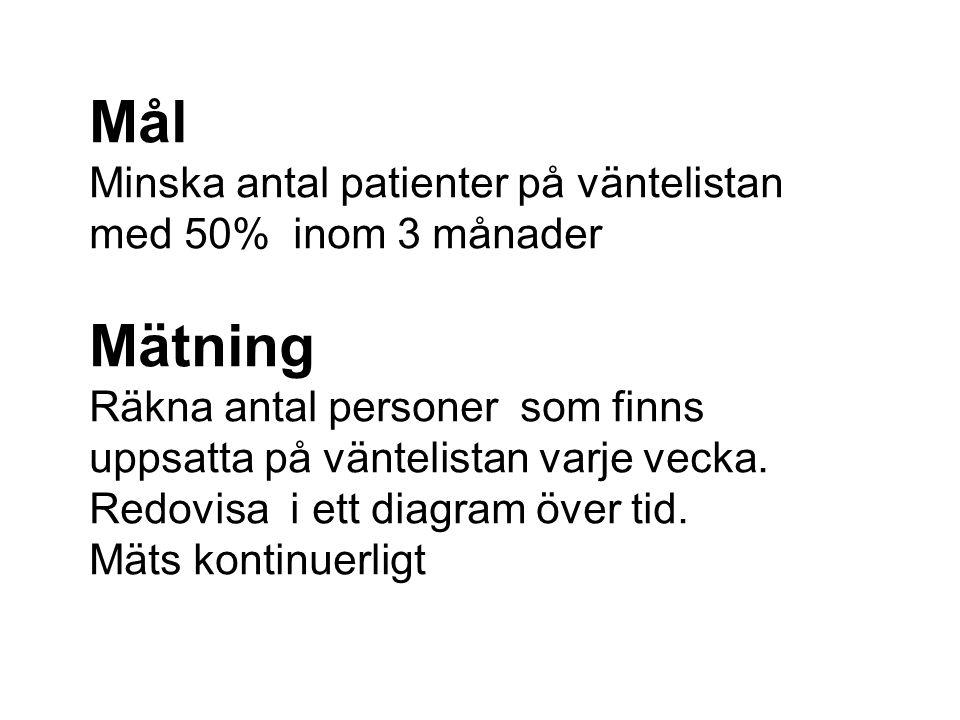 Mål Minska antal patienter på väntelistan med 50% inom 3 månader