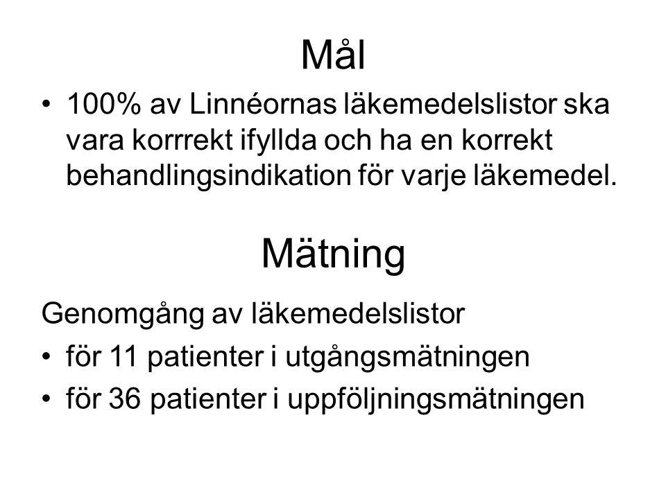 Mål 100% av Linnéornas läkemedelslistor ska vara korrrekt ifyllda och ha en korrekt behandlingsindikation för varje läkemedel.