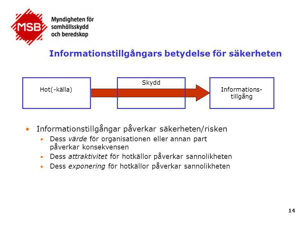 Informationstillgångars betydelse för säkerheten