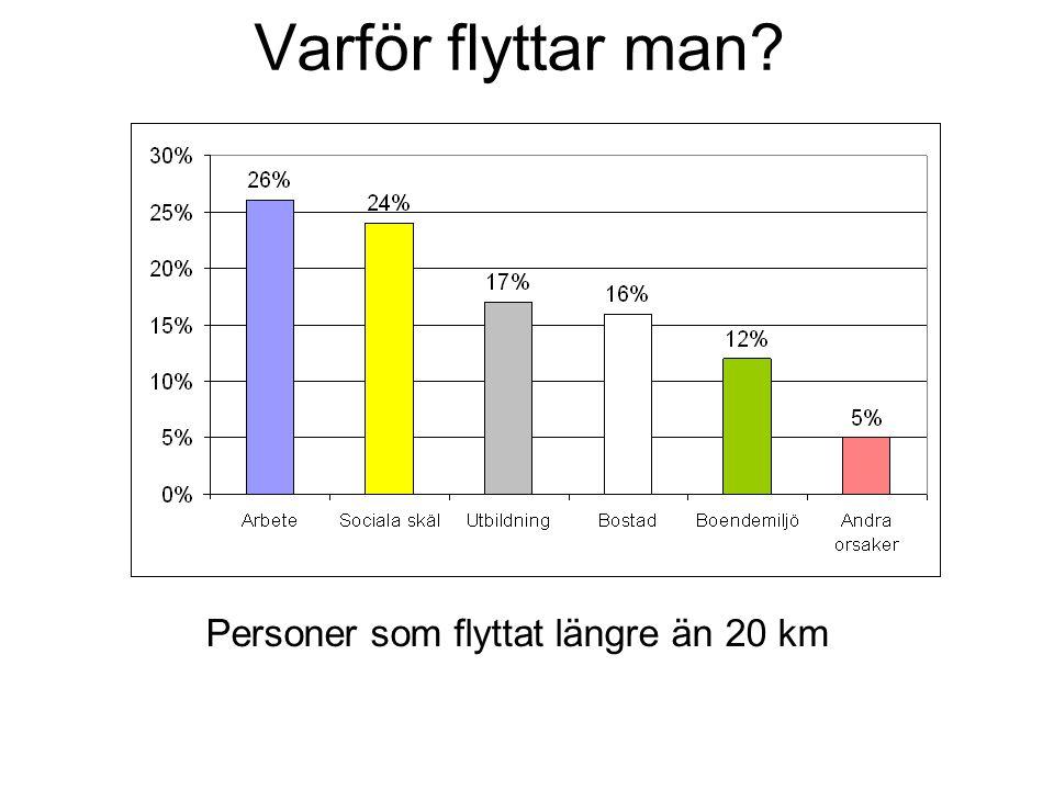 Varför flyttar man Personer som flyttat längre än 20 km