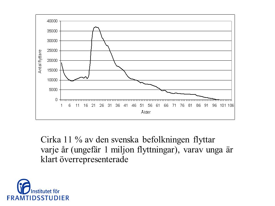 Cirka 11 % av den svenska befolkningen flyttar varje år (ungefär 1 miljon flyttningar), varav unga är klart överrepresenterade