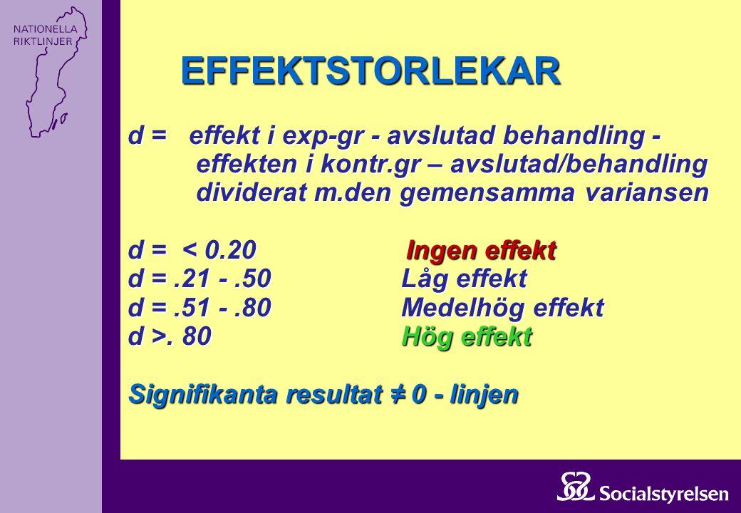 EFFEKTSTORLEKAR d = effekt i exp-gr - avslutad behandling -