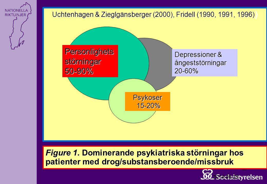 Uchtenhagen & Zieglgänsberger (2000), Fridell (1990, 1991, 1996))
